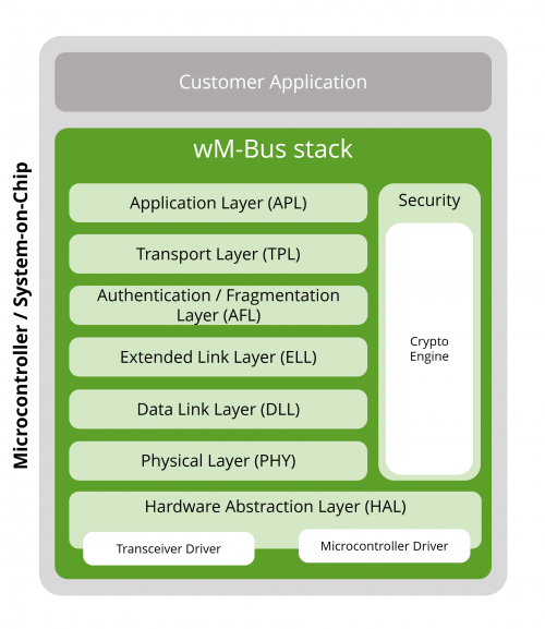 wM-Bus stack architecture library version