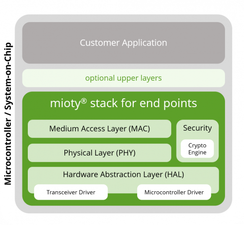 mioty Protocol Stack library version