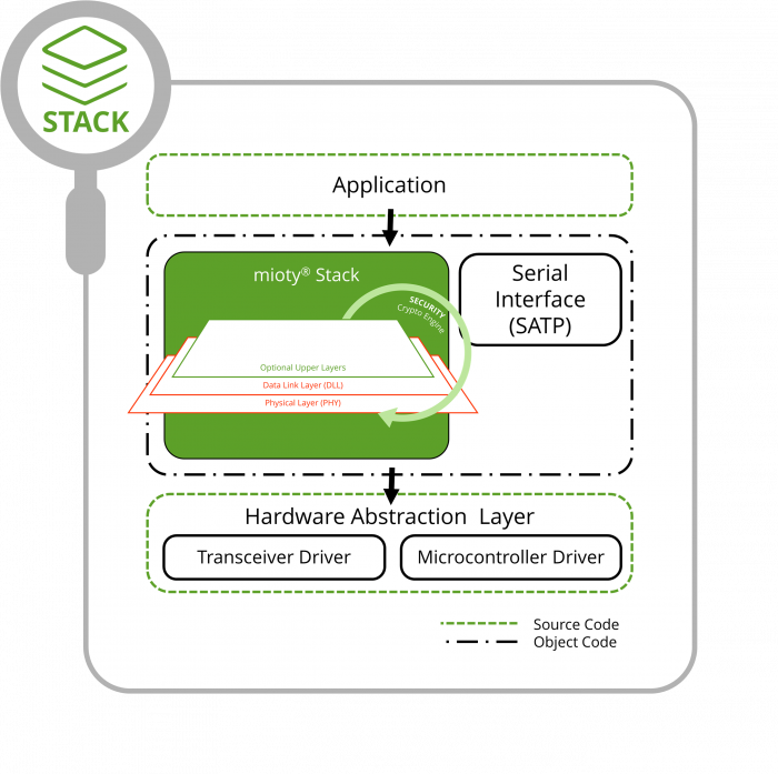 mioty stack architecture