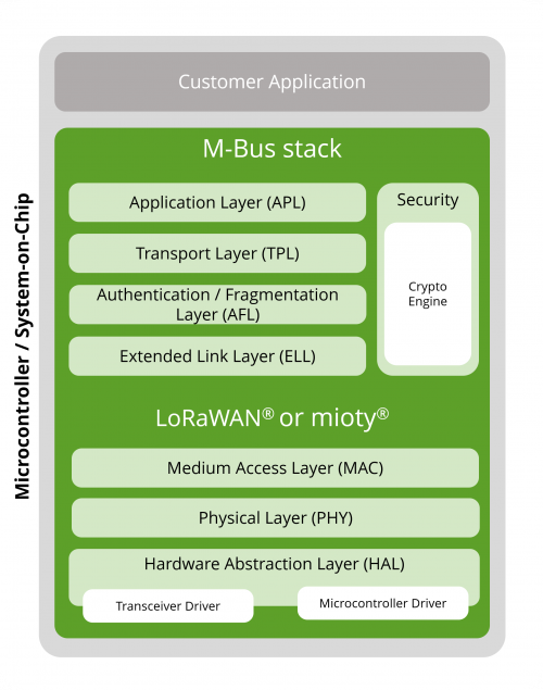 wM-Bus-over-LPWAN stack architecture library version
